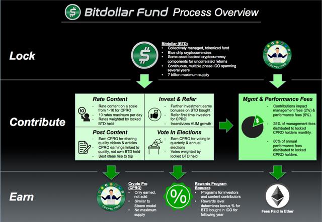 BTDF-Process-Overview-091619