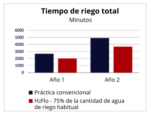 GRA-FICO-TIEMPO-RIEGO