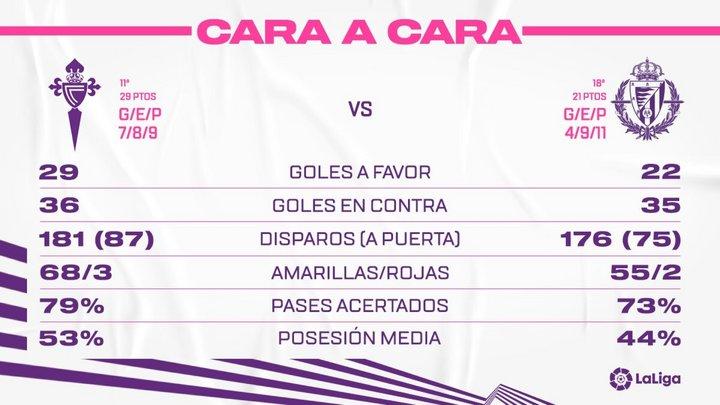 Real Club Celta de Vigo - Real Valladolid C.F. Domingo 28 de Febrero. 14:00 FaceToRC