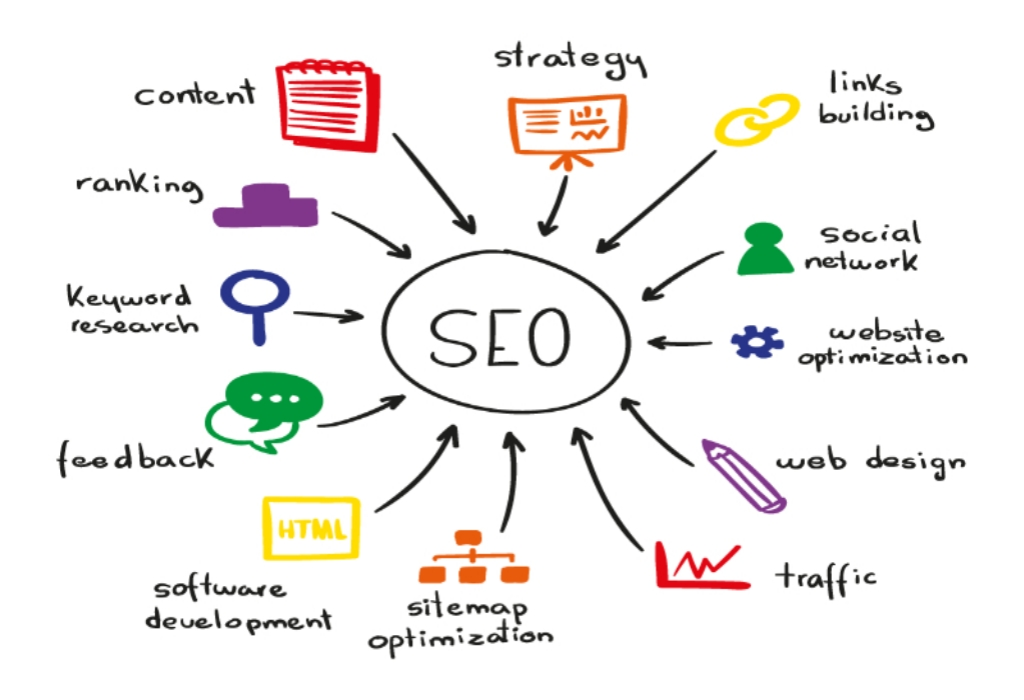 Keyword Rank SEO Packages