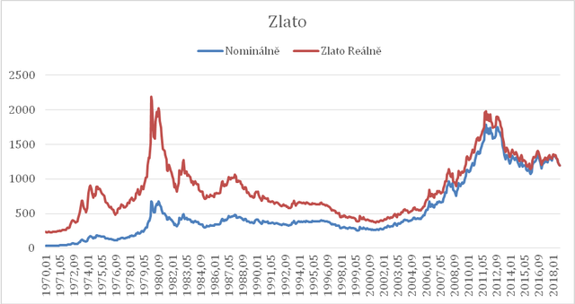 Graf: Vývoj ceny zlata