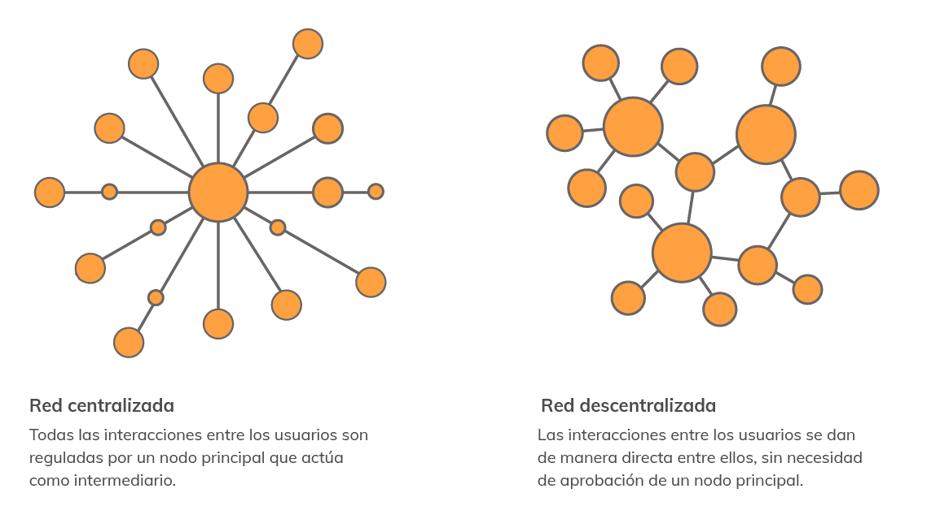 Bitcoin red descentralizada Bitgalea