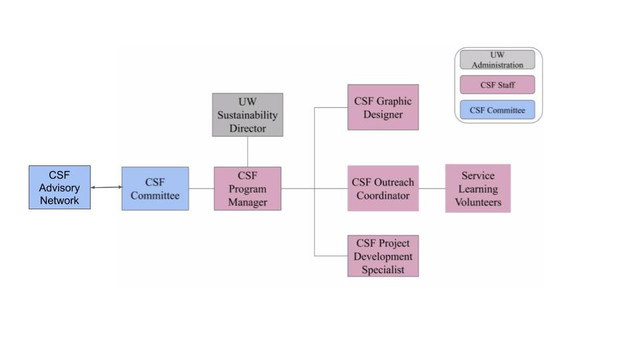 CSF-Org-Chart-1