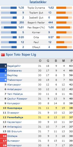 Kasımpaşa - Fenerbahçe maç istatistikleri ve puan durumu