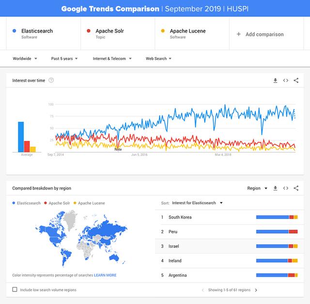 ElasticSearch vs Solr vs Lucene Statistics 2019