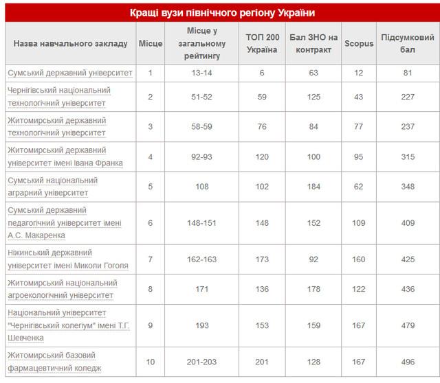 vyz1 - Місця житомирських вишів у консолідованому рейтингу закладів вищої освіти України у 2019 році