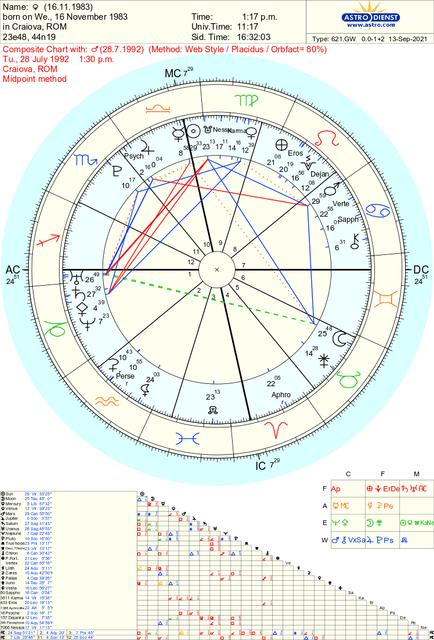 composite-chart
