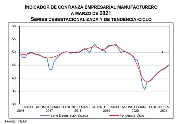 2021-04-13-01-24-43-694i-Indice-de-Confianza-Empresarial-Abril-2021-Word