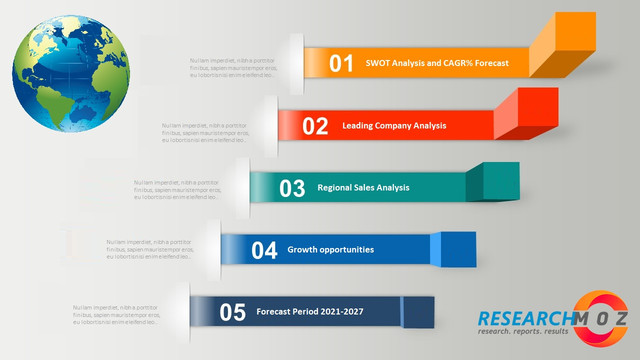 r38 Robotic Process Automation (RPA) Platform Training Market Outlook, Geographical Segmentation, Industry Size & Share, Analysis to 2025 – KSU
