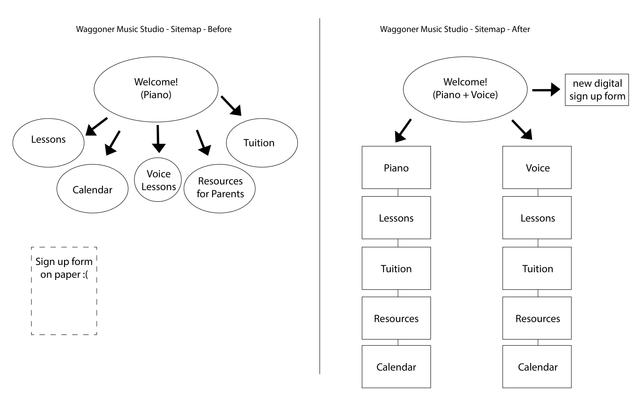 Waggoner Music Studio User Flow Sitemap 01