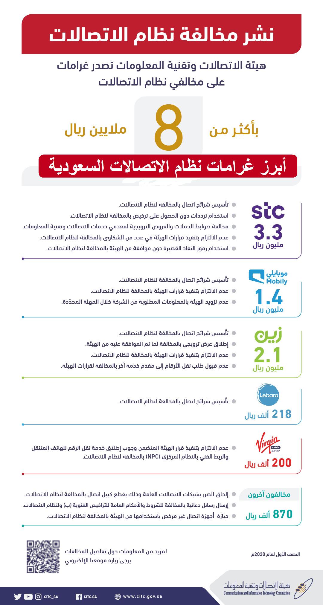 هيئة الاتصالات السعودية تحدد غرامة 8 ملايين ريال لمخالفي النظام