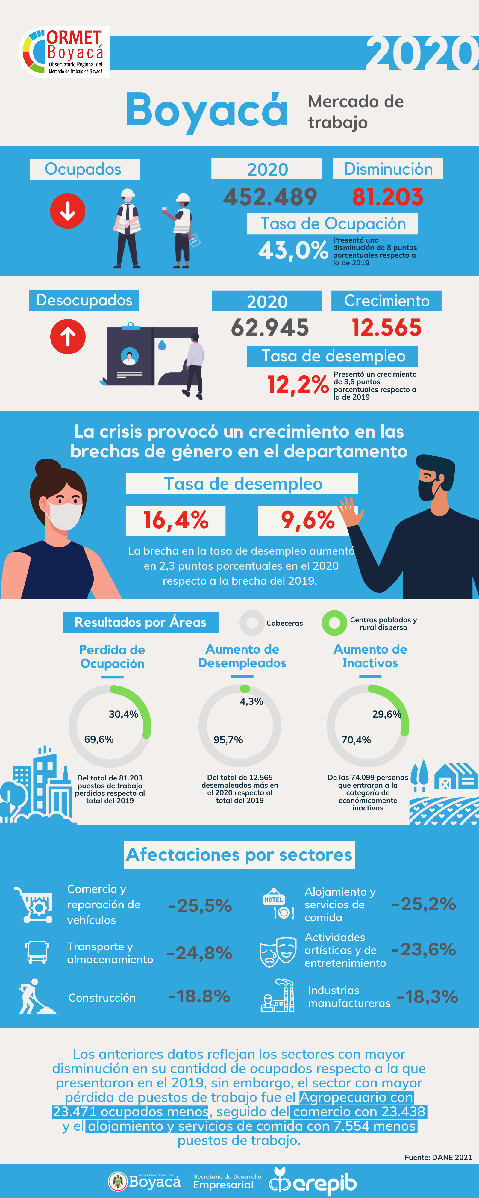 Infografia-ORMET-2020-OK