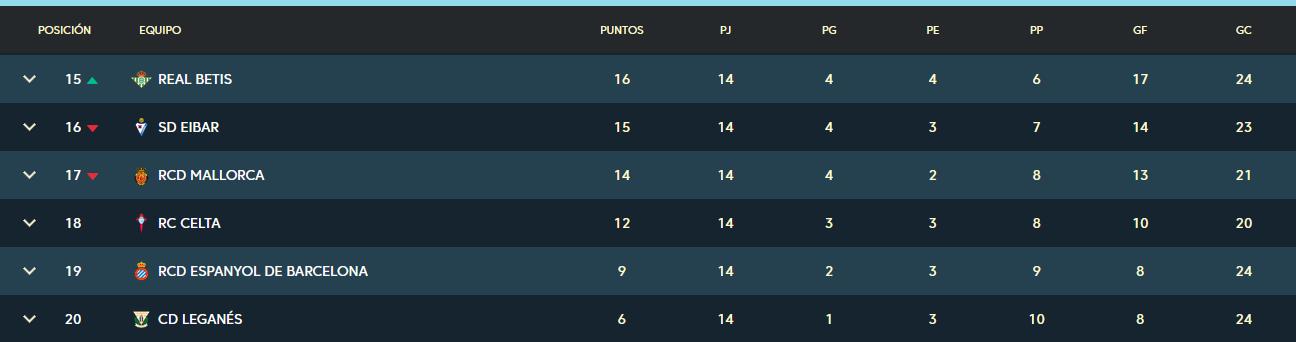 Real Club Celta de Vigo - Real Valladolid C.F. Viernes 29 de Noviembre. 21:00 Clasificacion-jornada-14