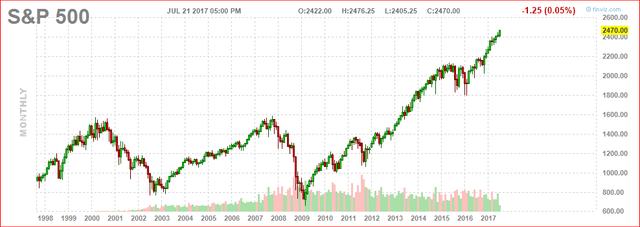 S&P 500 du 21 juiller 2017 (strict) http://www.finviz.com/futures_charts.ashx?t=ES&p=m1