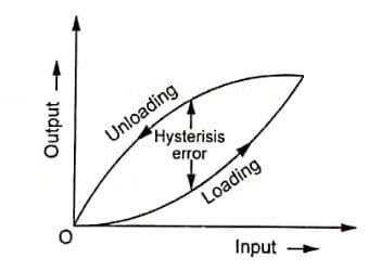 Performance-Terminology
