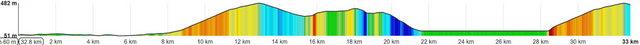 profile-stage5