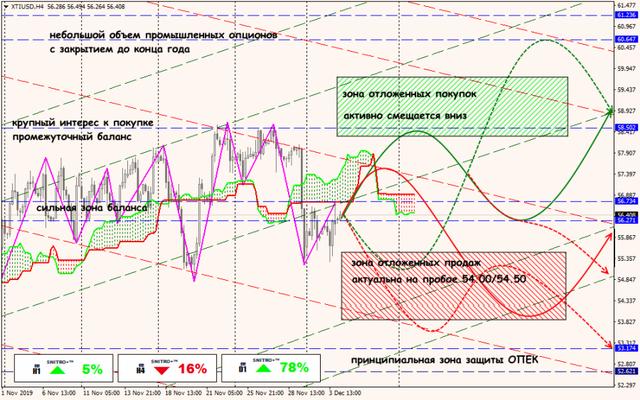 Аналитика от ForexChief - Страница 15 04-12-19-XTIUSD