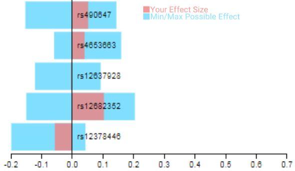 SNPs effect size