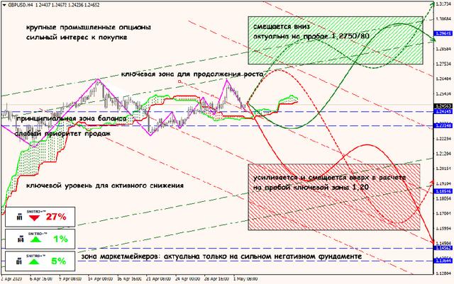 Аналитика от ForexChief - Страница 16 04-05-20-GBPUSD