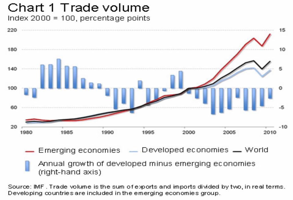 Retail Trade Volume
