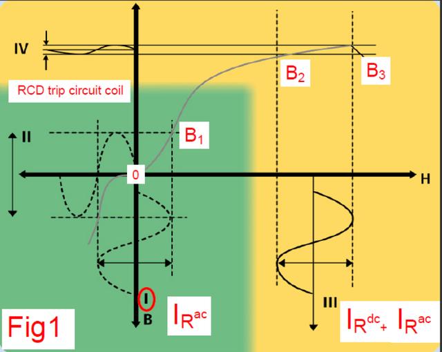 Намагничивание трансформатора УЗО тип АС. https://www.voltimum.co.uk/articles/rcds-and-18th-edition