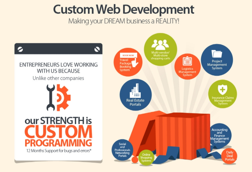 Web Development – The Story