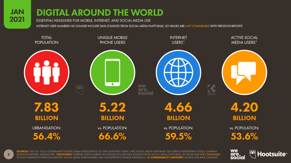 2021 Report on digitalization of the global population