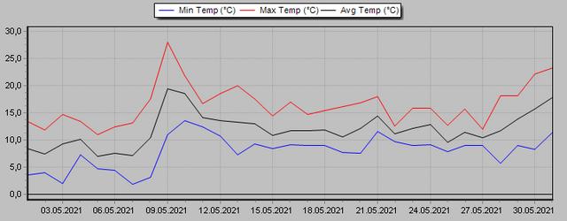 [Bild: Temperatur-Mai-2021.png]