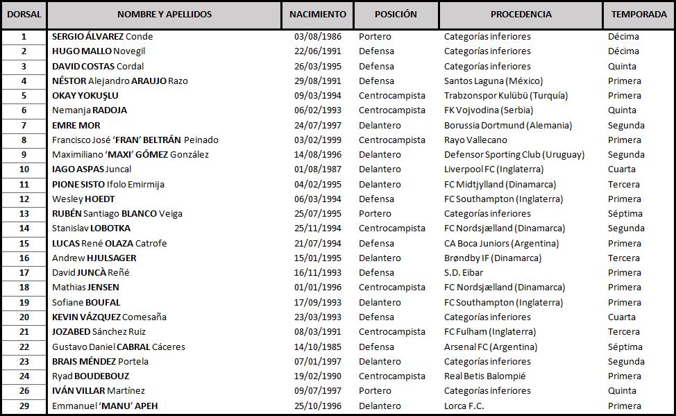 Clasificación de La Liga Santander 2018-2019 TABLA-Celta-DEF