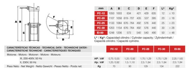 Datos-t-cnicos-generales-embutidoras-MAINCA
