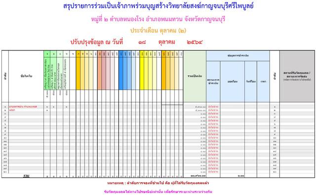 Karnchanaburi-Sri-Phaiboon-Oct-End.jpg
