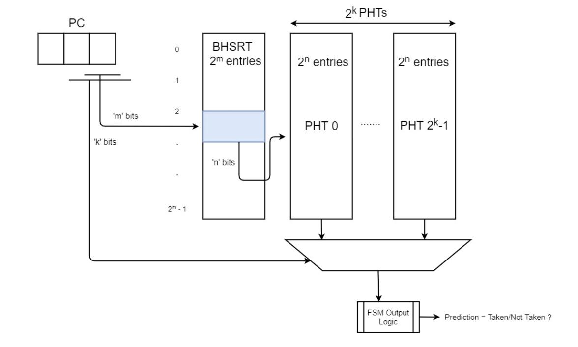 Branch Predictor FL models