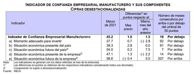 2021-04-13-01-25-06-694i-Indice-de-Confianza-Empresarial-Abril-2021-Word