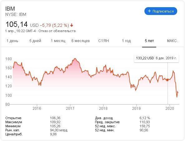 Динамика курса акций IBM за период с 2015 по 2020 гг.