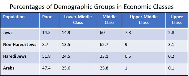 Povrty-report-economic-class-chart