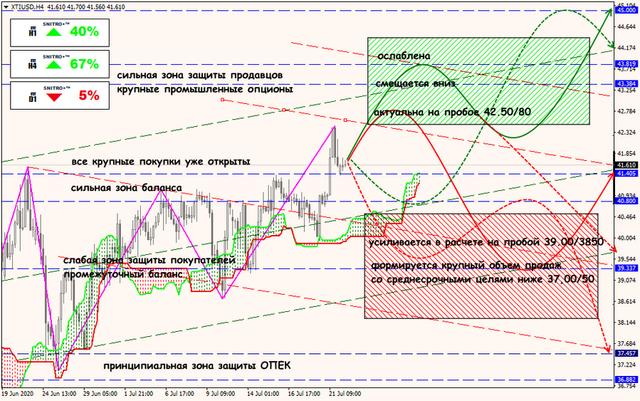 Аналитика от ForexChief - Страница 17 22-07-20-XTIUSD