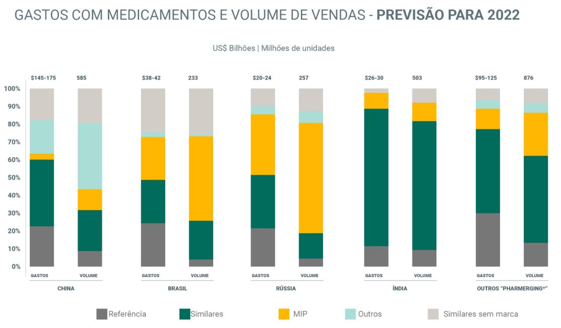 4-gastos-com-medicamentos-e-projecao-para-2022