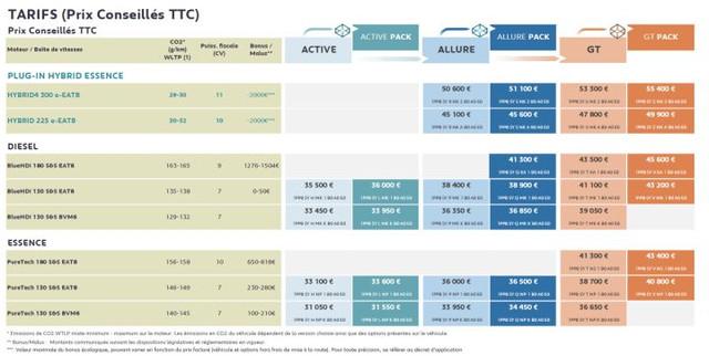 2020 - [Peugeot] 3008 II restylé  - Page 23 2-BA0-B758-CD4-B-4-E36-983-F-97-E09-A16-D0-C1