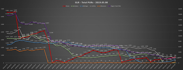 2019-05-08-GLR-PUR-Report-Total-PURs-Chart