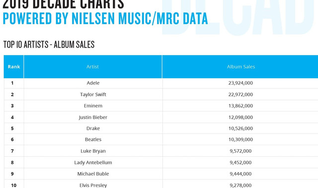 album-sales-data1