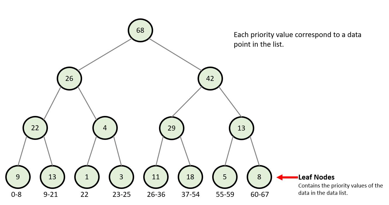Sum Tree Introduction