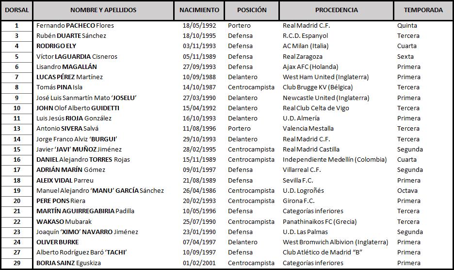 Deportivo Alavés - Real Valladolid C.F. Sábado 9 de Noviembre. 13:00 TABLA-Alav-s-1
