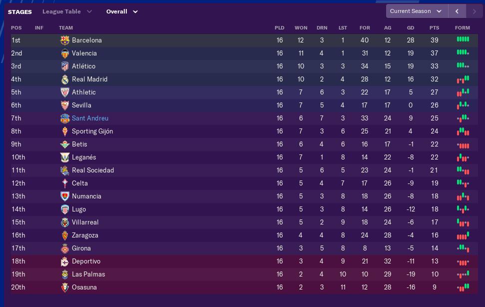december-league-table