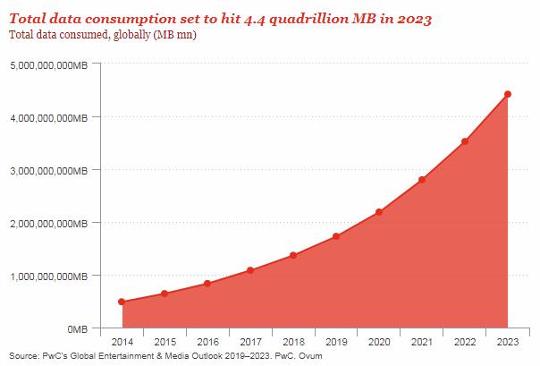 pwc-consumo-datos