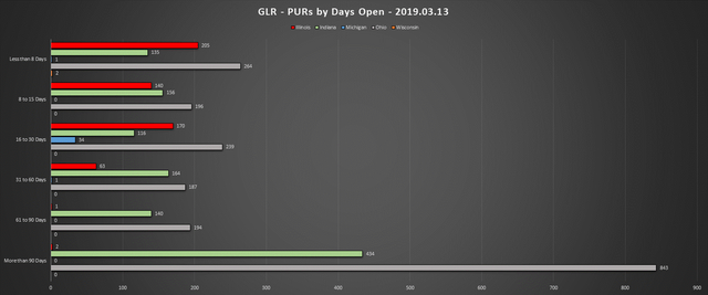 2019-03-13-GLR-PUR-Report-PURs-by-Days-Open-Chart