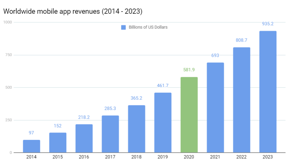 Mobile apps revenue forecast
