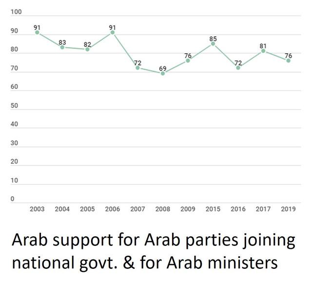 IDI-Jewish-Arab-relations-graph-Arab-joining-govt-captioned