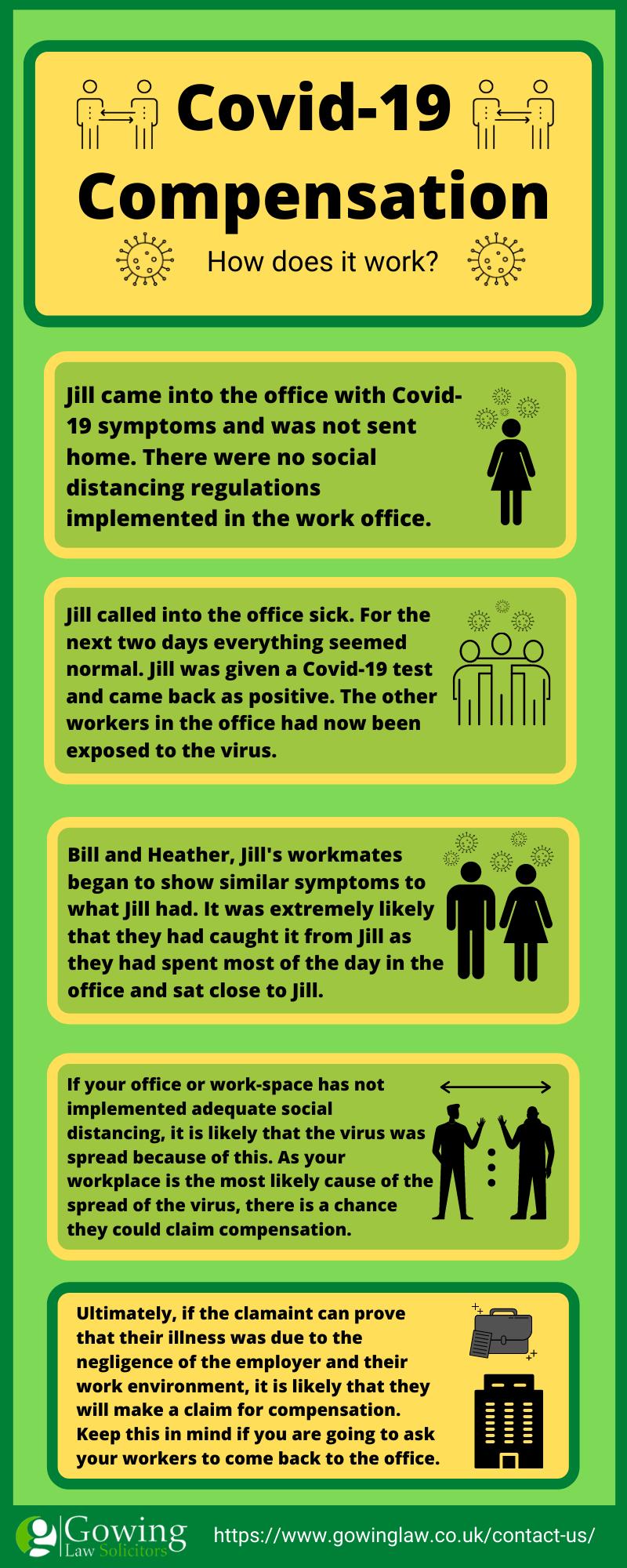 Covid-19 compensation infographic