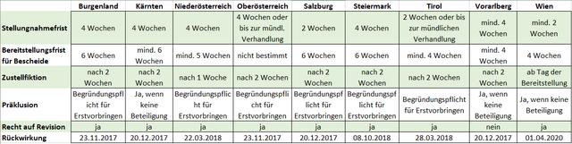 aarhus-tabelle