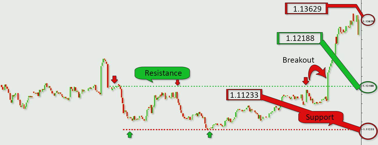 Forex-Trading-Strategies-Breakout-Resistance-and-Support-Profiti-Xpedia